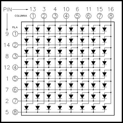 Esquema Matriz 8x8
