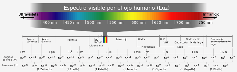 Electromagnetic_spectrum Fuente: Wikipedia