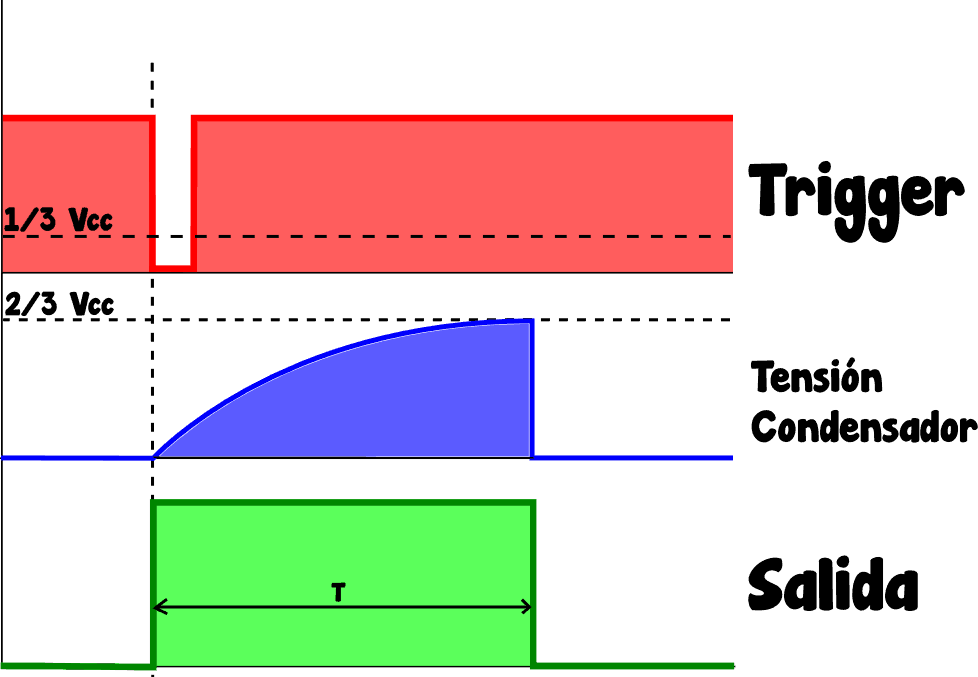 555-monoestable-Diagrama-pulsos