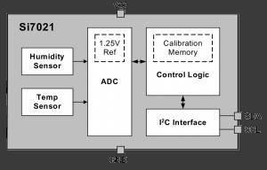 Diagrama bloques SI7021 Fuente: Silicon Labs