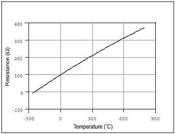 Curva calibración PT100