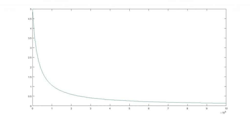 Curva circuito potenciométrico