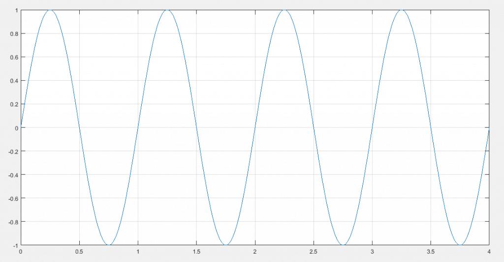Señal senoidal de 1v de pico y frecuencia unitaria