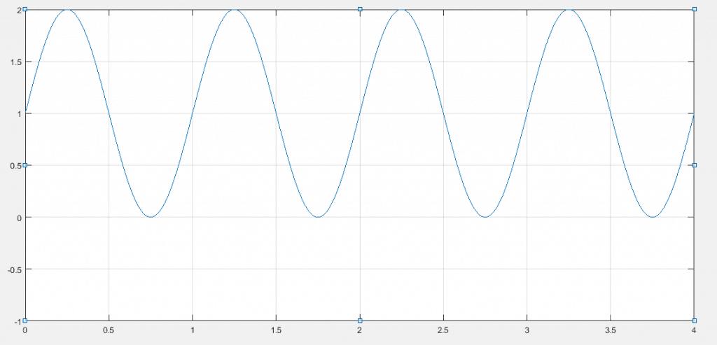 Señal senoidal de 1v de pico y frecuencia unitaria con offset