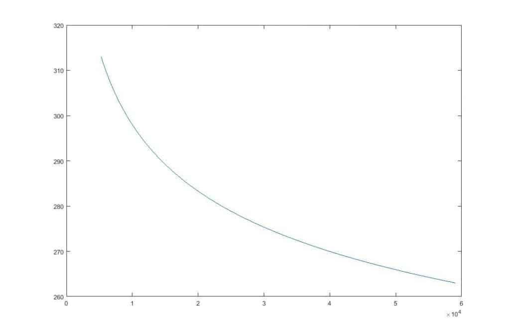 Curva calibración teórica NTC