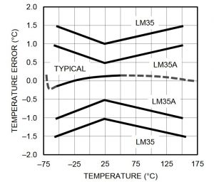 Error temperatura lm35 Fuente: Datasheet Texas Instruments