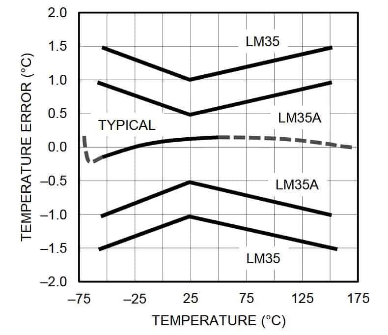 medir temperatura con sensor lm35